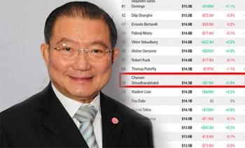 บลูมเบิร์กจัด\'เจ้าสัวเจริญ\'จากไทยติด69 มหาเศรษฐีโลก