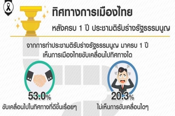 ครบ1ปีประชามติร่าง รธน. โพลล์เผยปชช.53%มองการเมืองไทยดีขึ้น