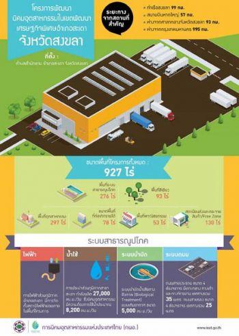 กนอ.ทุ่มงบลงทุน1.28พันล้าน  ผุดนิคมอุตสาหกรรมสะเดา  เชื่อมโยงการค้าเพื่อนบ้าน