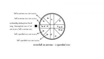 ส่องดาว ส่องดวง : ระหว่างวันที่ 28 ม.ค.-3 ก.พ. 61