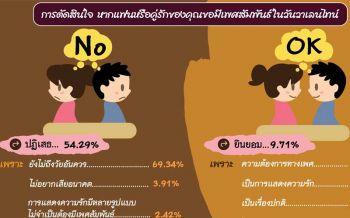 'นิด้าโพล'พบวัยโจ๋54.29%ปัดคู่รักขอมีเซ็กส์วาเลนไทน์