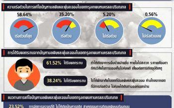 'นิด้าโพล'เผยคนกรุง61.52%ระบุได้รับผลกระทบปัญหาฝุ่นละออง