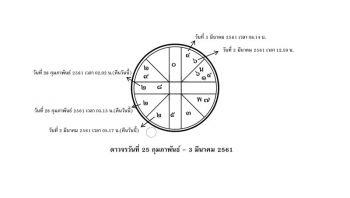 ส่องดาว ส่องดวง : ระหว่างวันที่ 25 ก.พ. - 3 มี.ค. 61