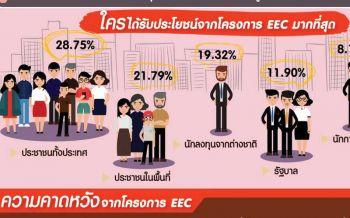 EEC ใครได้ประโยชน์? 'นิด้าโพล'ระบุปชช.56.90%ไม่เคยได้ยินข่าว