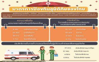 'นิด้าโพล'ชี้ปชช.เชื่อถือ 'มาตรการป้องกันอุบัติภัยของไทย ' ช่วยเหลือเร็ว