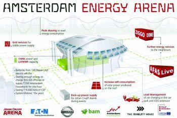 นิสสัน ร่วมสร้างระบบ  สำรองพลังงานที่ใหญ่ที่สุดของยุโรป