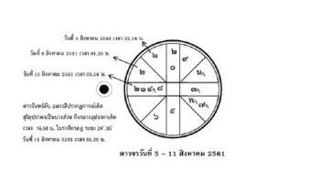ส่องดาว ส่องดวง : ดาวจรวันที่  5 - 11 สิงหาคม 2561